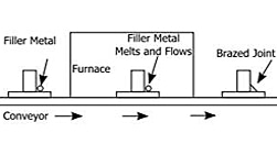 Brazing Schematic