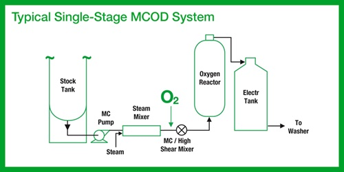 delignification process diagram
