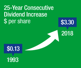 24-Year Consecutive Dividend Increase