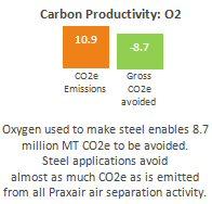 6_5_1 CarbonProductivityO2.jpg