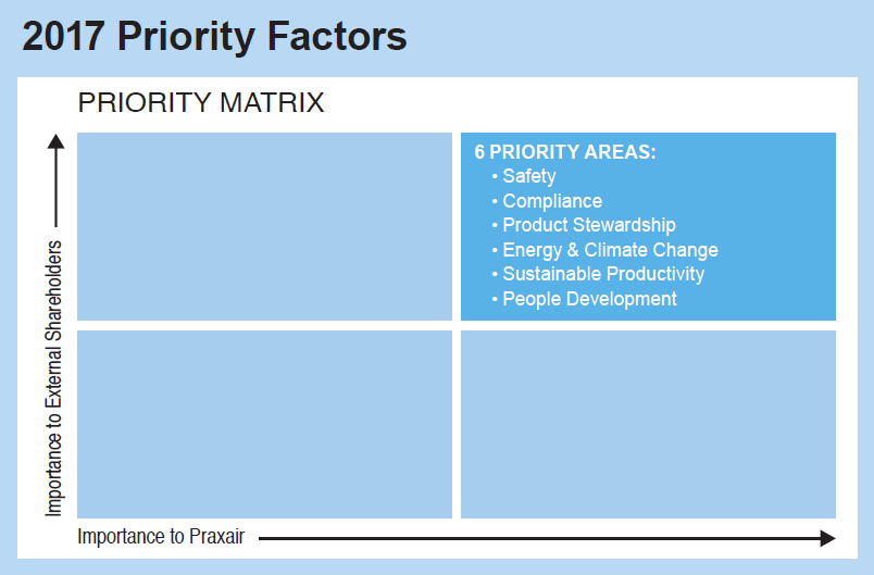 Sustainable Development, Priority Factors and Related KPI Areas