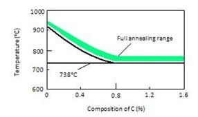 Annealing Chart thumbnail